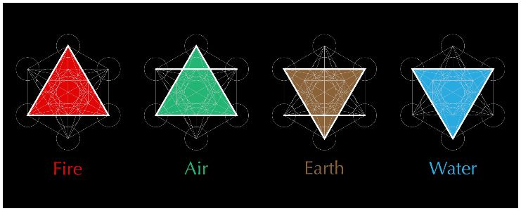 Elemental Alchemy Symbols and Meaning